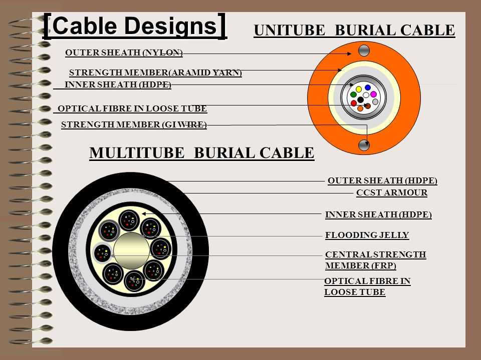[Cable Designs] UNITUBE BURIAL CABLE MULTITUBE BURIAL CABLE